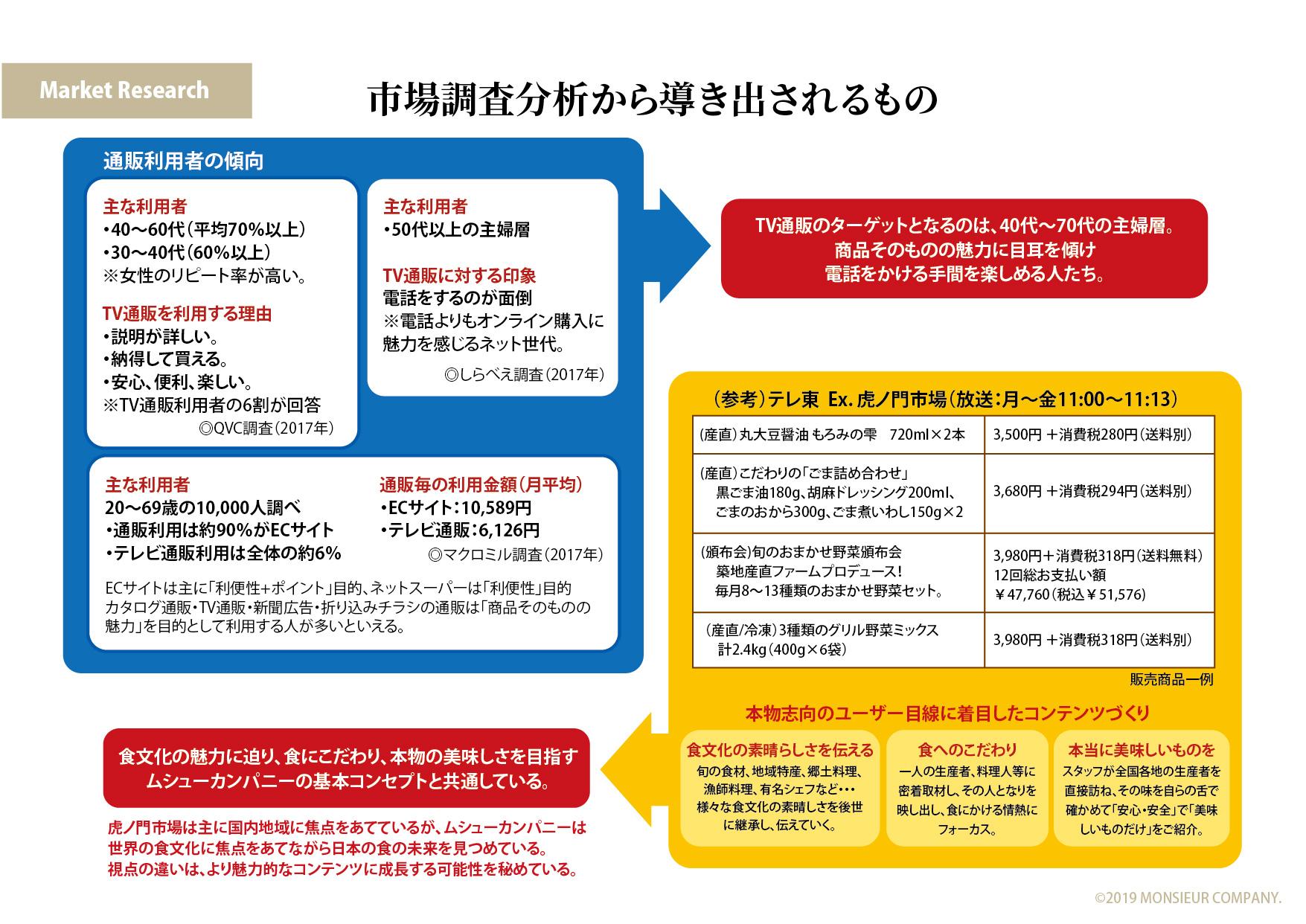 Fドレッシング企画_市場調査分析