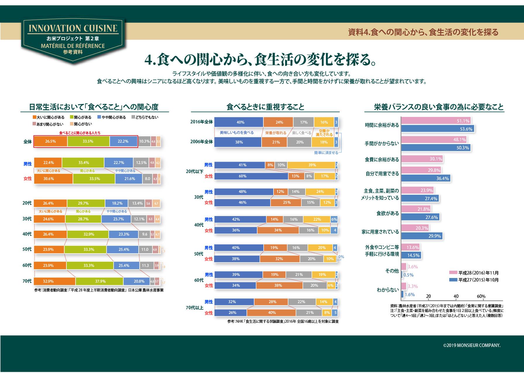 Lお米プロジェクト_13P 資料食生活の変化